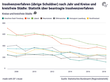 Insolvenzverfahren (übrige Schuldner) nach Jahr und Kreise und kreisfreie Städte: Statistik über beantragte Insolvenzverfahren