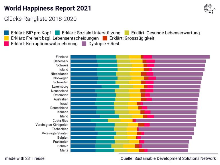 World Happiness Report 2021