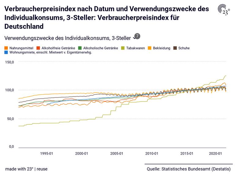 Verbraucherpreisindex nach Datum und Verwendungszwecke des Individualkonsums, 3-Steller: Verbraucherpreisindex für Deutschland
