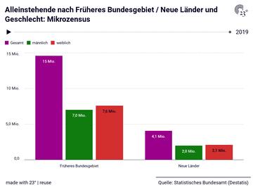 Alleinstehende nach Früheres Bundesgebiet / Neue Länder und Geschlecht: Mikrozensus