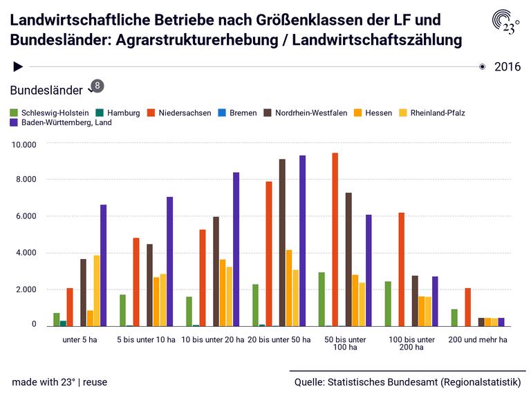 Landwirtschaftliche Betriebe nach Größenklassen der LF und Bundesländer: Agrarstrukturerhebung / Landwirtschaftszählung
