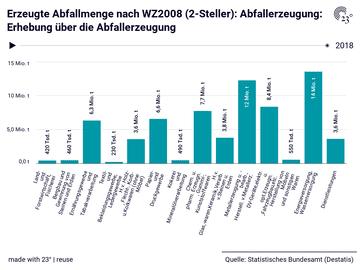 Erzeugte Abfallmenge nach WZ2008 (2-Steller): Abfallerzeugung: Erhebung über die Abfallerzeugung