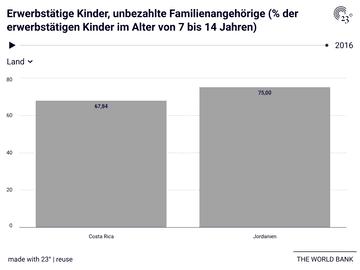 Erwerbstätige Kinder, unbezahlte Familienangehörige (% der erwerbstätigen Kinder im Alter von 7 bis 14 Jahren)