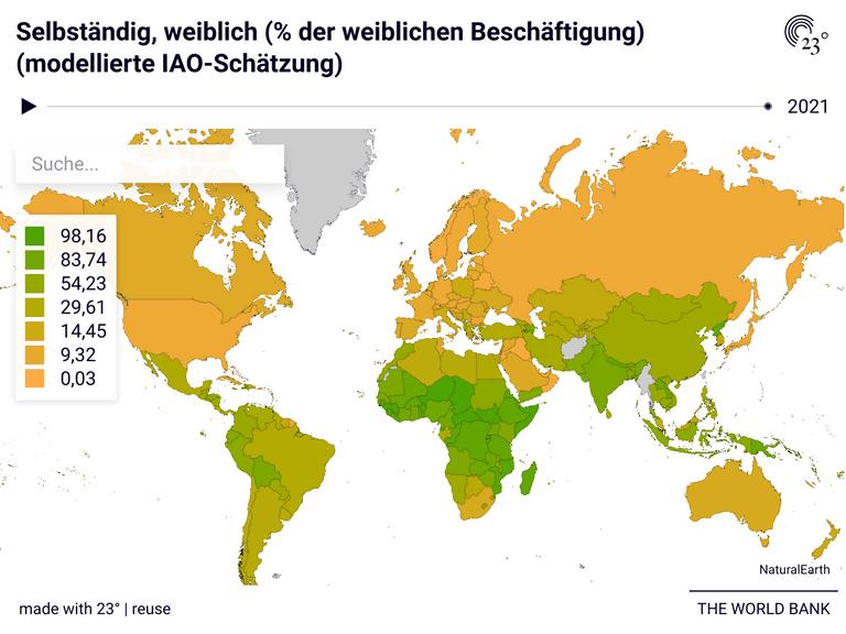 Selbständig, weiblich (% der weiblichen Beschäftigung) (modellierte IAO-Schätzung)