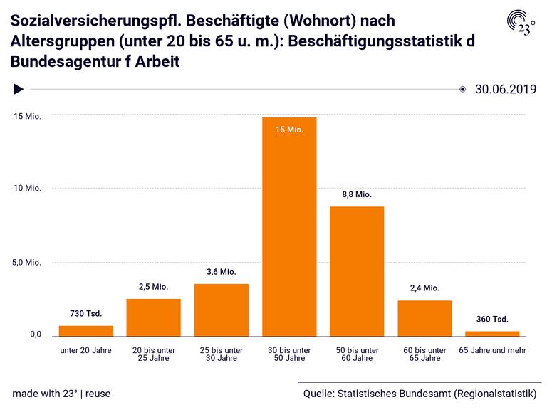 Sozialversicherungspfl. Beschäftigte (Wohnort) nach Altersgruppen (unter 20 bis 65 u. m.): Beschäftigungsstatistik d Bundesagentur f Arbeit
