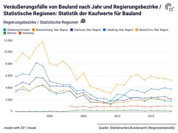 Veräußerungsfälle von Bauland nach Jahr und Regierungsbezirke / Statistische Regionen: Statistik der Kaufwerte für Bauland