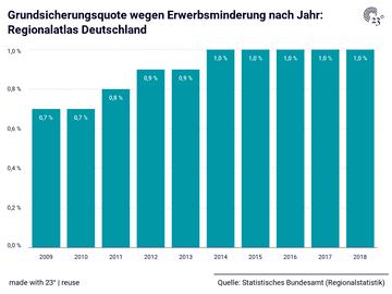 Grundsicherungsquote wegen Erwerbsminderung nach Jahr: Regionalatlas Deutschland