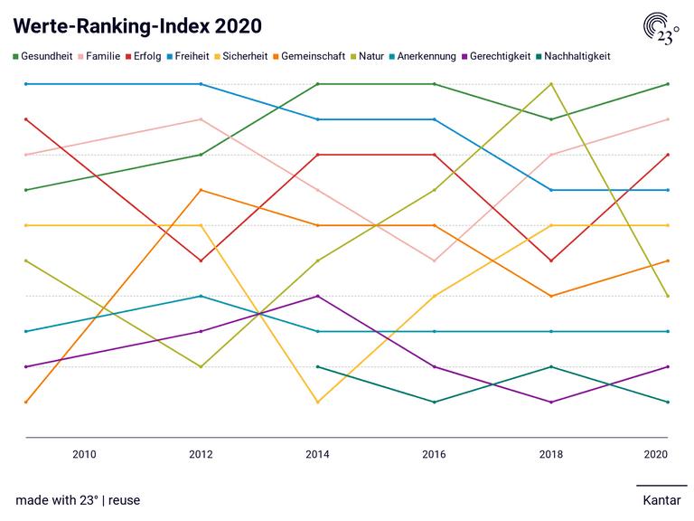 Werte-Ranking-Index 2020
