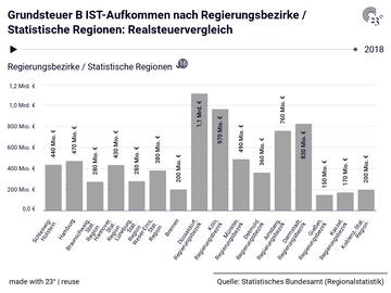 Grundsteuer B IST-Aufkommen nach Regierungsbezirke / Statistische Regionen: Realsteuervergleich