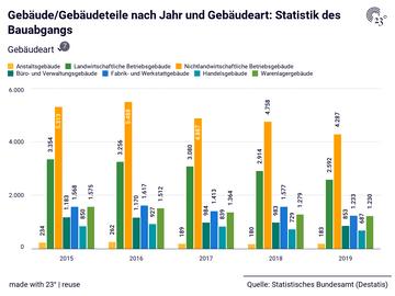 Gebäude/Gebäudeteile nach Jahr und Gebäudeart: Statistik des Bauabgangs