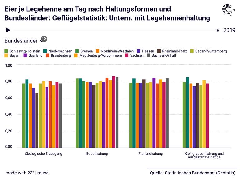 Eier je Legehenne am Tag nach Haltungsformen und Bundesländer: Geflügelstatistik: Untern. mit Legehennenhaltung