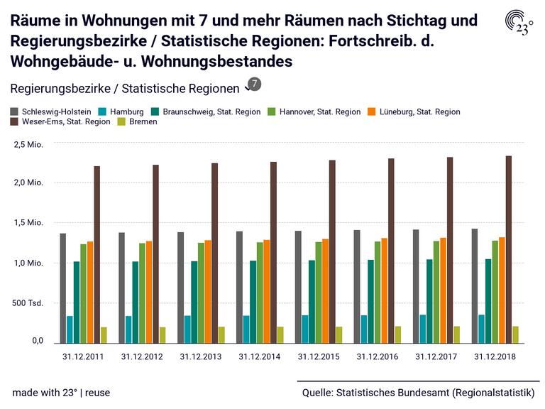 Räume in Wohnungen mit 7 und mehr Räumen nach Stichtag und Regierungsbezirke / Statistische Regionen: Fortschreib. d. Wohngebäude- u. Wohnungsbestandes