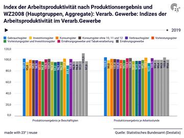 Index der Arbeitsproduktivität nach Produktionsergebnis und WZ2008 (Hauptgruppen, Aggregate): Verarb. Gewerbe: Indizes der Arbeitsproduktivität im Verarb.Gewerbe