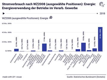 Stromverbrauch nach WZ2008 (ausgewählte Positionen): Energie: Energieverwendung der Betriebe im Verarb. Gewerbe