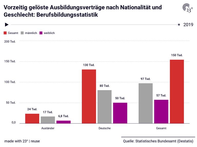 Vorzeitig gelöste Ausbildungsverträge nach Nationalität und Geschlecht: Berufsbildungsstatistik