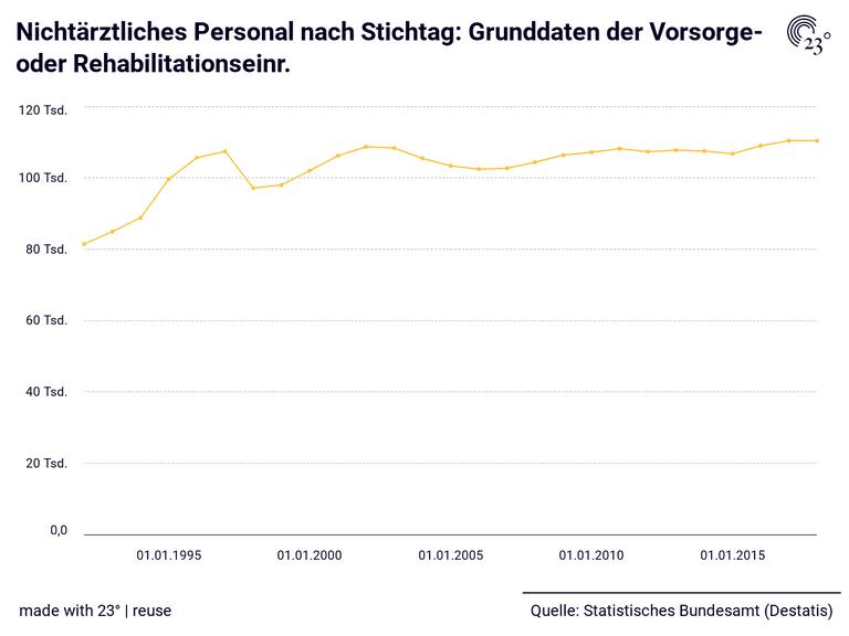 Nichtärztliches Personal nach Stichtag: Grunddaten der Vorsorge- oder Rehabilitationseinr.
