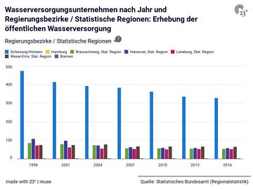 Wasserversorgungsunternehmen nach Jahr und Regierungsbezirke / Statistische Regionen: Erhebung der öffentlichen Wasserversorgung