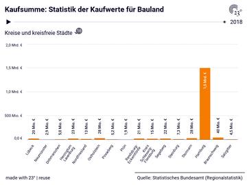 Kaufsumme: Statistik der Kaufwerte für Bauland
