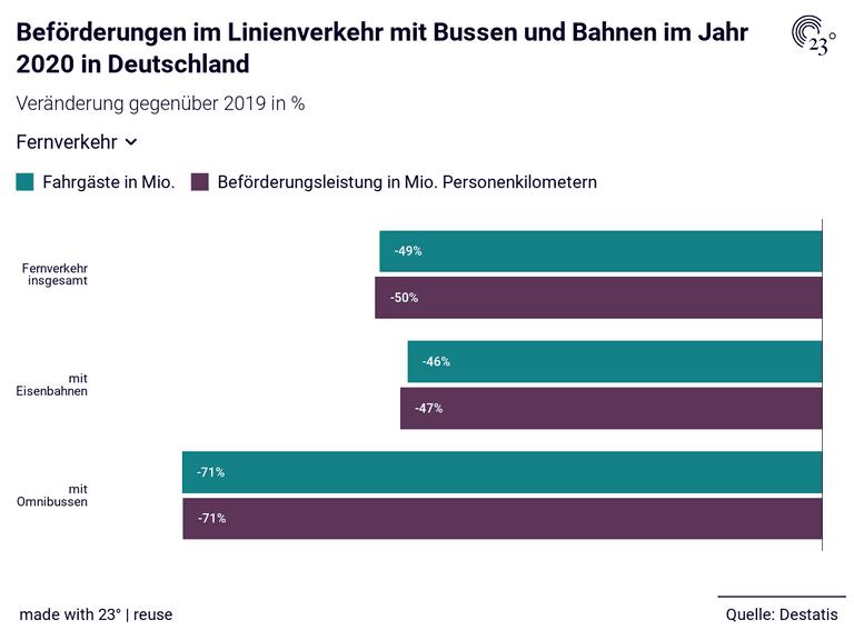 Beförderungen im Linienverkehr mit Bussen und Bahnen im Jahr 2020 in Deutschland