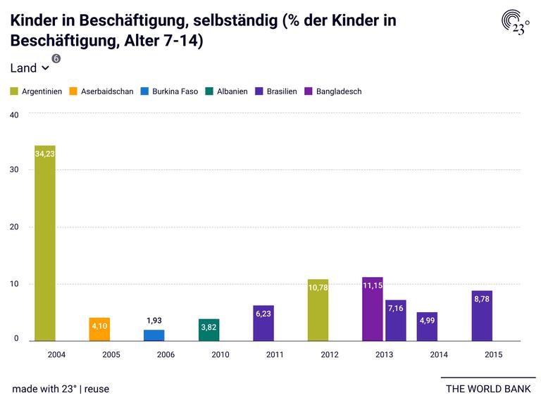 Kinder in Beschäftigung, selbständig (% der Kinder in Beschäftigung, Alter 7-14)