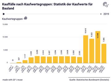 Kauffälle nach Kaufwertegruppen: Statistik der Kaufwerte für Bauland