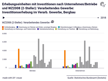 Erhebungseinheiten mit Investitionen nach Unternehmen/Betriebe und WZ2008 (2-Steller): Verarbeitendes Gewerbe: Investitionserhebung im Verarb. Gewerbe, Bergbau