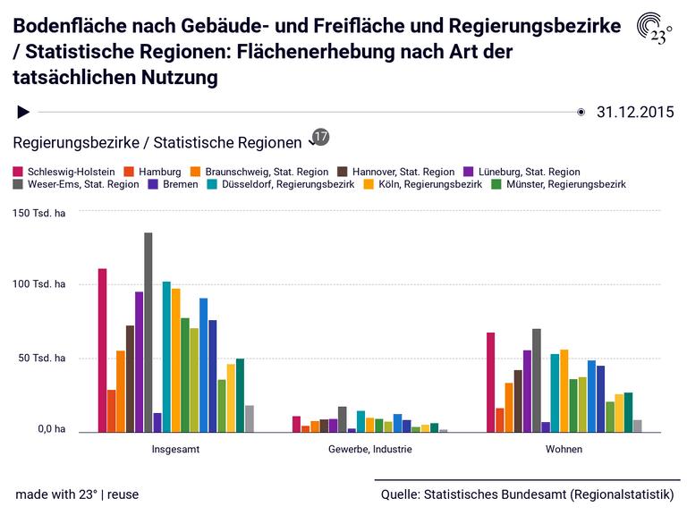 Bodenfläche nach Gebäude- und Freifläche und Regierungsbezirke / Statistische Regionen: Flächenerhebung nach Art der tatsächlichen Nutzung