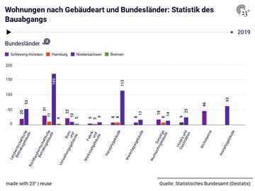 Wohnungen nach Gebäudeart und Bundesländer: Statistik des Bauabgangs