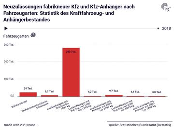 Neuzulassungen fabrikneuer Kfz und Kfz-Anhänger nach Fahrzeugarten: Statistik des Kraftfahrzeug- und Anhängerbestandes