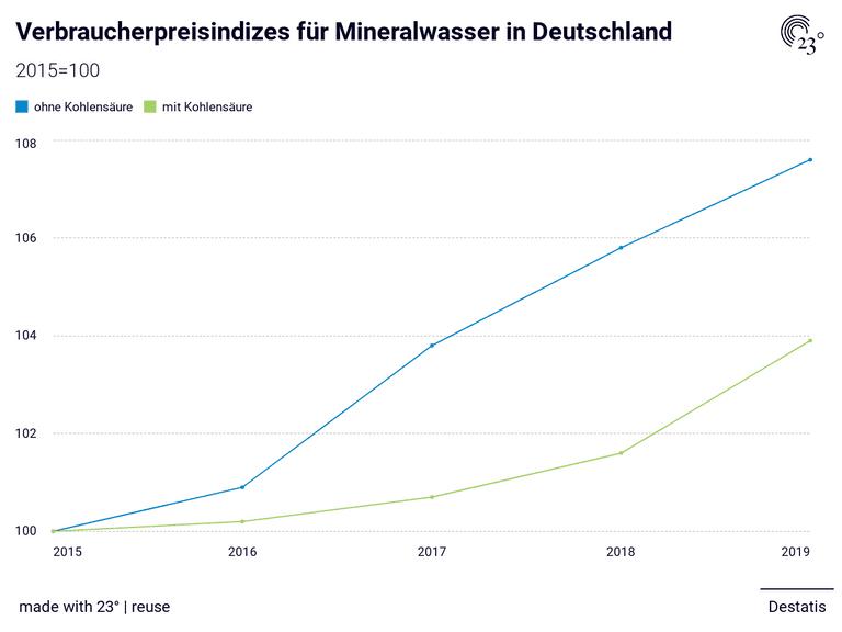Verbraucherpreisindizes für Mineralwasser in Deutschland