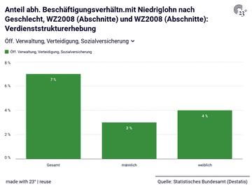 Anteil abh. Beschäftigungsverhältn.mit Niedriglohn nach Geschlecht, WZ2008 (Abschnitte) und WZ2008 (Abschnitte): Verdienststrukturerhebung