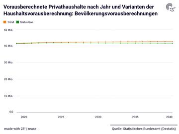Vorausberechnete Privathaushalte nach Jahr und Varianten der Haushaltsvorausberechnung: Bevölkerungsvorausberechnungen
