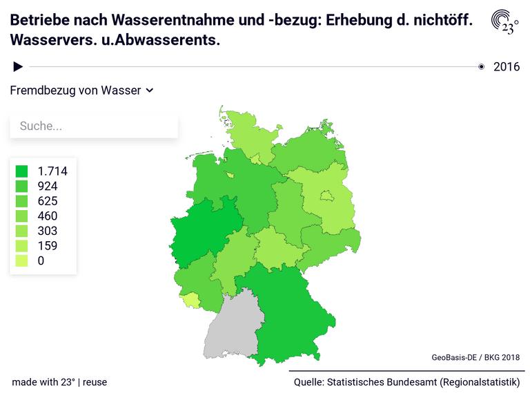 Betriebe nach Wasserentnahme und -bezug: Erhebung d. nichtöff. Wasservers. u.Abwasserents.
