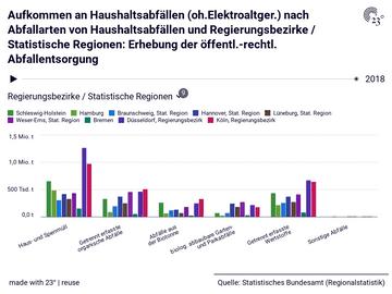 Aufkommen an Haushaltsabfällen (oh.Elektroaltger.) nach Abfallarten von Haushaltsabfällen und Regierungsbezirke / Statistische Regionen: Erhebung der öffentl.-rechtl. Abfallentsorgung