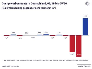 Gastgewerbeumsatz in Deutschland, 05/19 bis 05/20