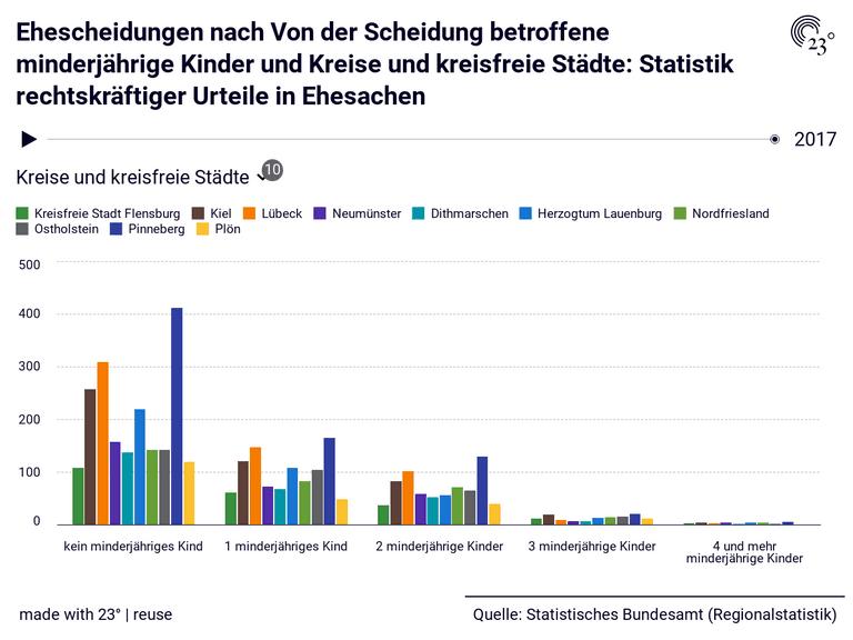 Ehescheidungen nach Von der Scheidung betroffene minderjährige Kinder und Kreise und kreisfreie Städte: Statistik rechtskräftiger Urteile in Ehesachen