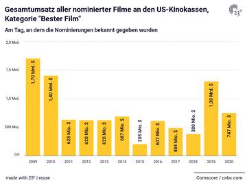 "Gesamtumsatz aller nominierter Filme an den US-Kinokassen, Kategorie ""Bester Film"""