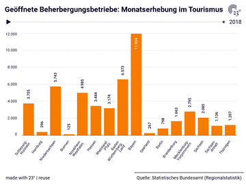 Geöffnete Beherbergungsbetriebe: Monatserhebung im Tourismus