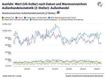 Ausfuhr: Wert (US-Dollar) nach Datum und Warenverzeichnis Außenhandelsstatistik (2-Steller): Außenhandel