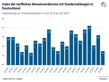 Index der tariflichen Monatsverdienste mit Sonderzahlungen in Deutschland