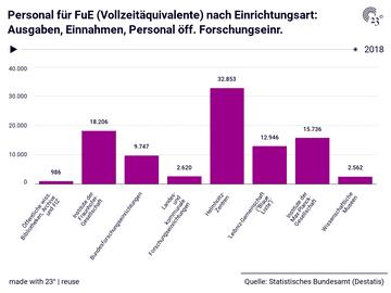 Personal für FuE (Vollzeitäquivalente) nach Einrichtungsart: Ausgaben, Einnahmen, Personal öff. Forschungseinr.