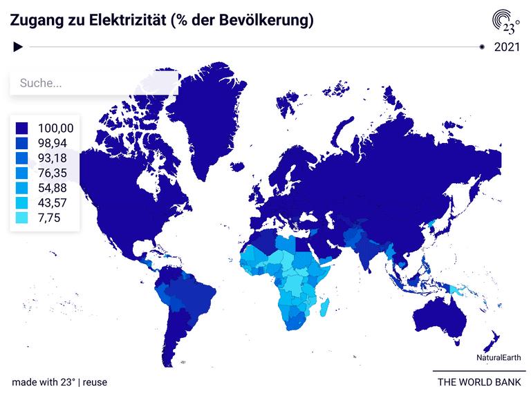 Zugang zu Elektrizität (% der Bevölkerung)