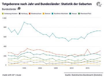 Totgeborene nach Jahr und Bundesländer: Statistik der Geburten