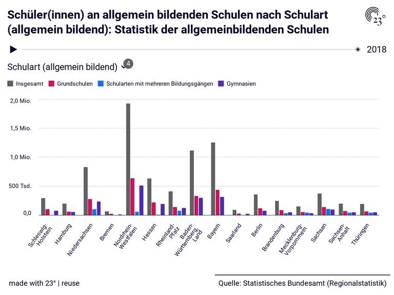 Schüler(innen) an allgemein bildenden Schulen nach Schulart (allgemein bildend): Statistik der allgemeinbildenden Schulen