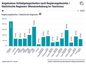 Angebotene Schlafgelegenheiten nach Regierungsbezirke / Statistische Regionen: Monatserhebung im Tourismus