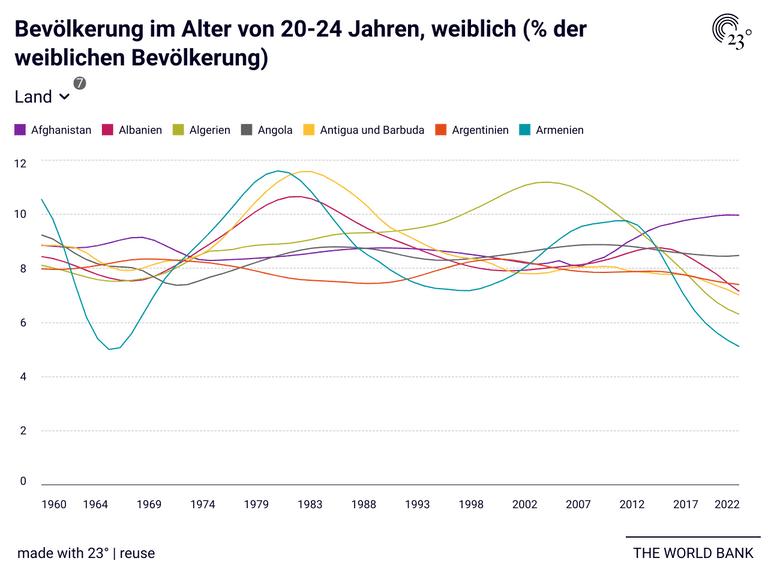Bevölkerung im Alter von 20-24 Jahren, weiblich (% der weiblichen Bevölkerung)