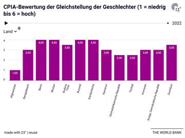 CPIA-Bewertung der Gleichstellung der Geschlechter (1 = niedrig bis 6 = hoch)