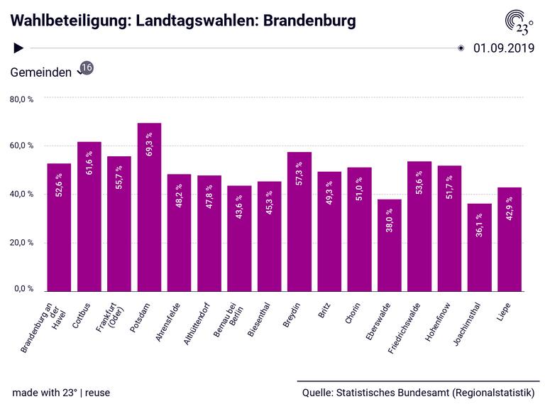 Wahlbeteiligung: Landtagswahlen: Brandenburg