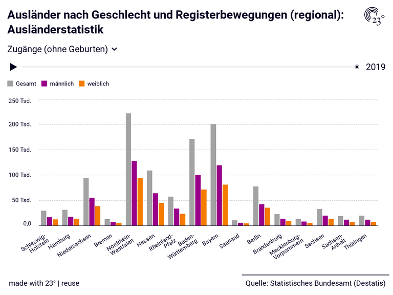 Ausländer nach Geschlecht und Registerbewegungen (regional): Ausländerstatistik