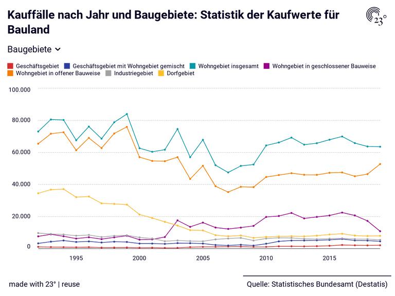 Kauffälle nach Jahr und Baugebiete: Statistik der Kaufwerte für Bauland